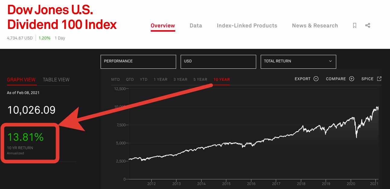 FMUS -доходность за 10 лет