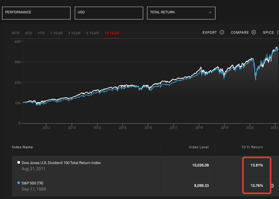 Сравнение индексов