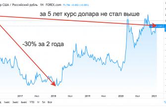 Курс доллар/рубль - график