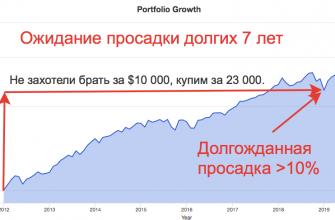 Покупка на просадке индекса