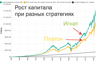 Рост капитала от инвестиций