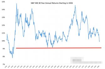 График доходности S&P 500