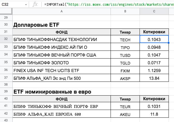 Цены ETF в долларах и евро