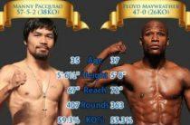 Самый богатый боксер в мире
